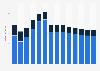Branchenumsatz Korrespondenz- und Nachrichtenbüros in Finnland von 2011-2023