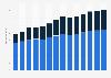 Branchenumsatz Lagerei, Erbringung von sonst. Dienstleistungen für d Verkehr im Vereinigten Königreich von 2011-2023