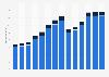 Branchenumsatz Herstellung, Verleih & Vertrieb von div. Medien im Vereinigten Königreich von 2011-2023