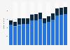 Branchenumsatz Herstellung, Verleih & Vertrieb von div. Medien in Finnland von 2011-2023