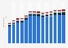Branchenumsatz Wirtschaftl. Dienstleistungen a. n. g. im Vereinigten Königreich von 2011-2023