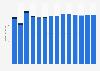 Branchenumsatz Herst. von Druckerzeugn., Vervielfält. von Datenträgern in Griechenland von 2011-2023
