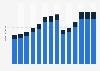 Branchenumsatz Herstellung, Verleih & Vertrieb von div. Medien in Kroatien von 2011-2023