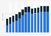 Branchenumsatz Korrespondenz- und Nachrichtenbüros in Kroatien von 2011-2023