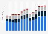 Branchenumsatz Herstellung/ Verleih von Filmen sowie Kinos in Griechenland von 2011-2023