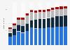 Branchenumsatz Wirtschaftl. Dienstleistungen a. n. g. in Kroatien von 2011-2023