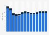 Branchenumsatz Werbung und Marktforschung in Griechenland von 2011-2023