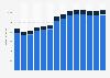 Branchenumsatz Hochbau in Kroatien von 2011-2023