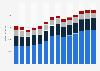 Branchenumsatz Handel mit KFZ, Instandhaltung und Reparatur von KFZ in Griechenland von 2011-2023