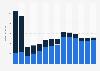 Branchenumsatz Versand- und Internet-Einzelhandel in Griechenland von 2011-2023