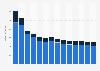 Branchenumsatz Verlagswesen in Griechenland von 2011-2023