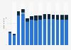 Branchenumsatz Korrespondenz- und Nachrichtenbüros in Griechenland von 2011-2023