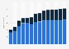 Branchenumsatz Großhandel mit Geräten der IKT in Kroatien von 2011-2023