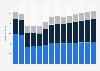 Branchenumsatz Bauinstallation in Griechenland von 2011-2023