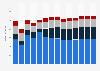 Branchenumsatz Wirtschaftl. Dienstleistungen a. n. g. in Griechenland von 2011-2023