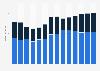 Branchenumsatz Herst. von Elektromotoren, Generatoren u.Ä. in Griechenland von 2011-2023