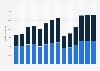 Branchenumsatz Gastgewerbe in Griechenland von 2011-2023
