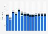 Branchenumsatz Inkassobüros/Auskunfteien/sonstige Dienstl. in Griechenland von 2011-2023