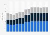 Branchenumsatz Baugewerbe in Kroatien von 2011-2023