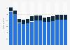 Branchenumsatz Werbebranche in Griechenland von 2011-2023