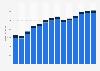 Branchenumsatz Lagerei, Erbringung von sonst. Dienstleistungen für d Verkehr in Griechenland von 2011-2023