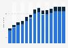 Branchenumsatz Datenverarbeitung, Hosting und Webportale in Kroatien von 2011-2023