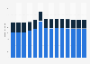 Branchenumsatz Abfallbehandlung und beseitigung in Griechenland von 2011-2023