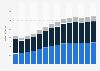 Branchenumsatz Bauinstallation in Kroatien von 2011-2023