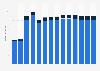 Branchenumsatz Datenverarbeitung, Hosting und Webportale in Griechenland von 2011-2023
