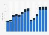 Branchenumsatz Beherbergung in Griechenland von 2011-2023