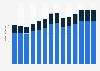Branchenumsatz Werbebranche in Kroatien von 2011-2023