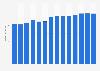 Branchenumsatz Herst. von Druckerzeugn., Vervielfält. von Datenträgern in Kroatien von 2011-2023