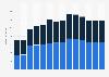 Branchenumsatz Herst. von Elektromotoren, Generatoren u.Ä. in Ungarn von 2011-2023