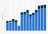Branchenumsatz Herstellung, Verleih & Vertrieb von div. Medien in Irland von 2011-2023