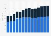 Branchenumsatz Großhandel mit Geräten der IKT in Ungarn von 2011-2023