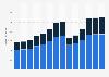 Branchenumsatz Gastgewerbe in Ungarn von 2011-2023