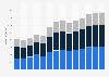 Branchenumsatz Bauinstallation in Ungarn von 2011-2023