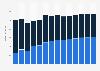 Branchenumsatz Verlagswesen in Ungarn von 2011-2023