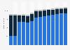 Branchenumsatz Telekommunikation in Ungarn von 2010-2022