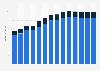Branchenumsatz Korrespondenz- und Nachrichtenbüros in Ungarn von 2011-2023