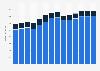 Branchenumsatz Werbung und Marktforschung in Ungarn von 2011-2023