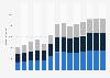 Branchenumsatz Baugewerbe in Ungarn von 2011-2023