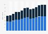Branchenumsatz Herstellung von Gummi- und Kunststoffwaren in Ungarn von 2011-2023