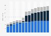 Branchenumsatz Einzelhandel mit Geräten der IKT in Ungarn von 2011-2023