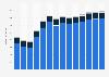 Branchenumsatz Inkassobüros/Auskunfteien/sonstige Dienstl. in Ungarn von 2011-2023