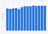Branchenumsatz Herst. von Druckerzeugn., Vervielfält. von Datenträgern in Ungarn von 2011-2023