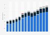 Branchenumsatz Handel mit KFZ, Instandhaltung und Reparatur von KFZ in Ungarn von 2011-2023