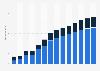 Branchenumsatz Hochbau in Irland von 2011-2023