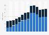 Branchenumsatz Versand- und Internet-Einzelhandel in Ungarn von 2011-2023