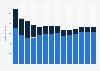 Branchenumsatz Herst. von Druckerzeugn., Vervielfält. von Datenträgern in Irland von 2011-2023